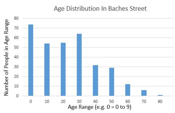 Bache's Street