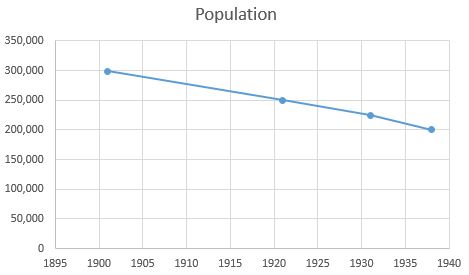 Stepney population